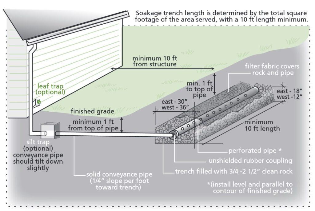 Soakage trench diagram